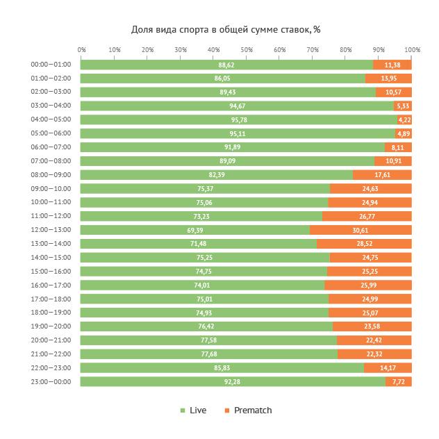 Распределение сумм ставок Prematch и Live в течение суток