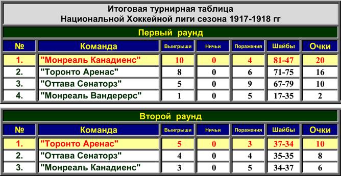 История Кубка Стэнли. Часть 26. 1917-1918. Турнирная таблица НХЛ.