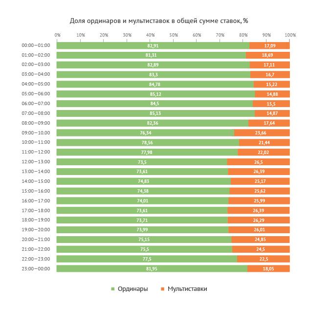 Динамика соотношения ординаров и мультиставок в течение суток (по сумме ставок)