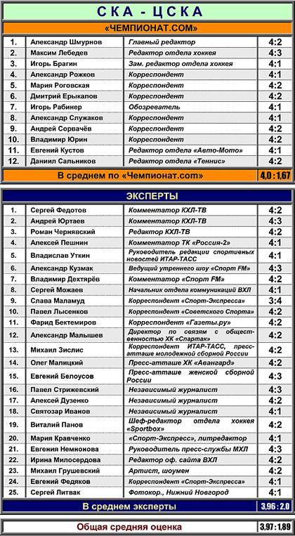 Таблица 2. СКА против ЦСКА