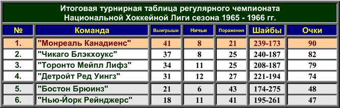 История Кубка Стэнли. Часть 74. 1965-1966. Турнирная таблица регулярного чемпионата.