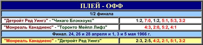 История Кубка Стэнли. Часть 74. 1965-1966. Таблица плей-офф.
