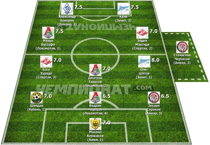 Символическая сборная 10-го тура Премьер-Лиги