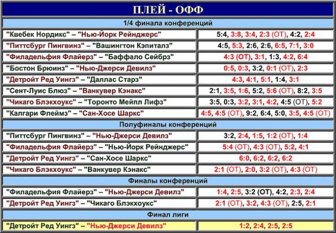 Таблица плей-офф розыгрыша Кубка Стэнли 1995 года.