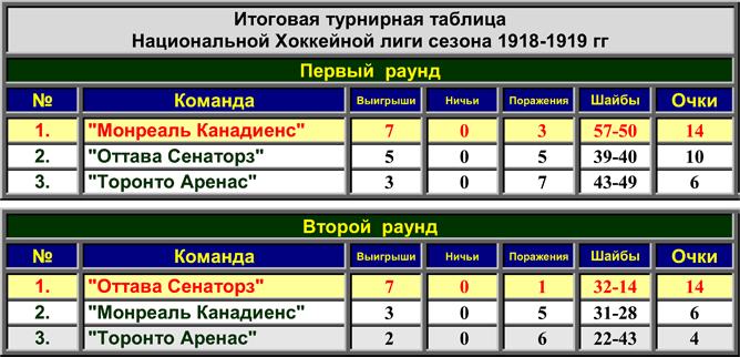История Кубка Стэнли. Часть 27. 1918-1919. Турнирные таблицы НХЛ.