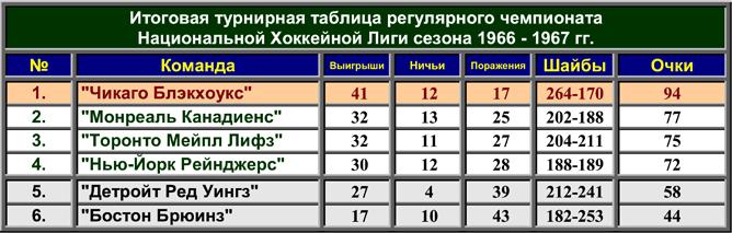 История Кубка Стэнли. Часть 75. 1966-1967. Турнирная таблица регулярного чемпионата.