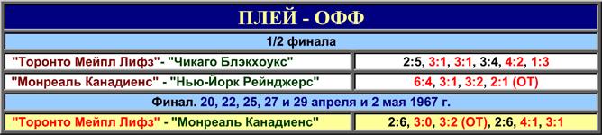 История Кубка Стэнли. Часть 75. 1966-1967. Таблица плей-офф.