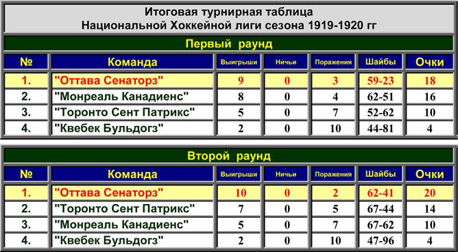 История Кубка Стэнли. Часть 28. 1919-1920. Турнирная таблица НХЛ.