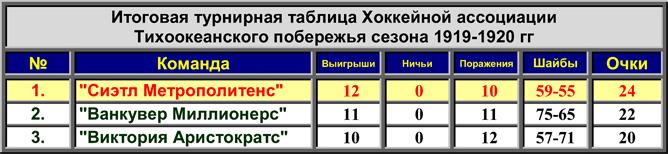 История Кубка Стэнли. Часть 28. 1919-1920. Турнирная таблица PCHA.
