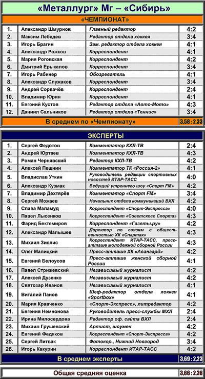 """Таблица 3. """"Металлург"""" Мг против """"Сибирь"""""""