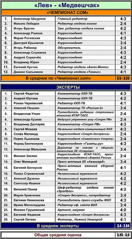 "Таблица 3. ""Лев"" против ""Медвешчака"""