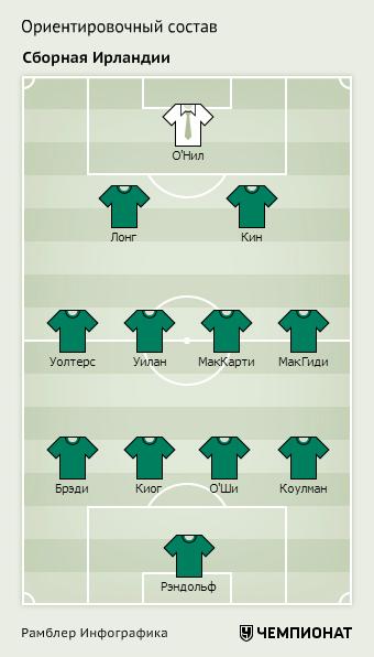 Сборная Ирландии на Евро-2016. Оптимальный состав