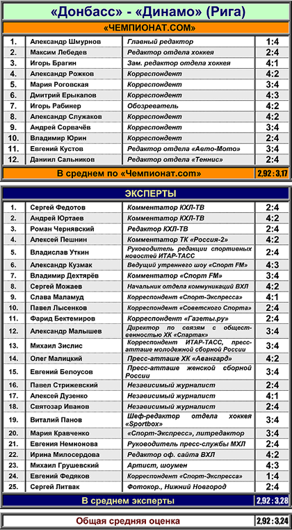 "Таблица 4. ""Донбасс"" против рижского ""Динамо"""