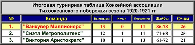 История Кубка Стэнли. Часть 29. 1920-1921. Турнирная таблица PCHA.