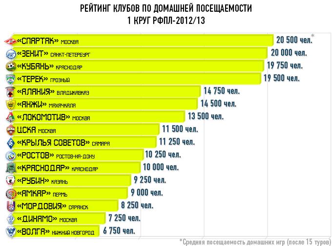 рейтинг клубов москвы по популярности 2016 году, родившегося