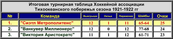 История Кубка Стэнли. Часть 30. Турнирная таблица PCHA.