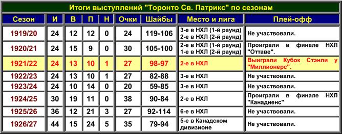 История Кубка Стэнли. Часть 30. Турнирная таблица WCHL.
