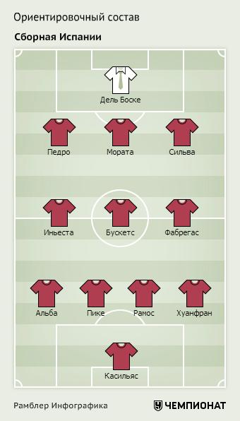 Ориентировочный состав сборной Испании на Евро-2016