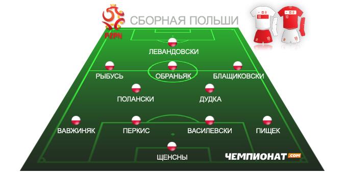 Ориентировочный состав сборной Польши на Евро-2012