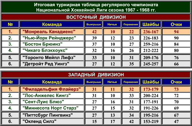 История Кубка Стэнли. Часть 76. 1967-1968. Турнирная таблица регулярного чемпионата.