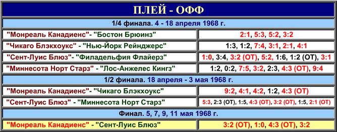 История Кубка Стэнли. Часть 76. 1967-1968. Таблица плей-офф.