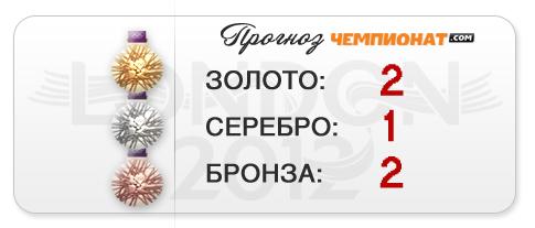 """Прогноз """"Чемпионат.com"""" — пять медалей боксёров"""