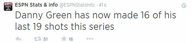 Дэнни Грин реализовал 16 из 19 последних бросков в финальной серии.