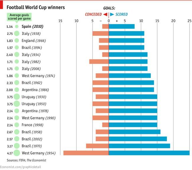 Источник — The Economist