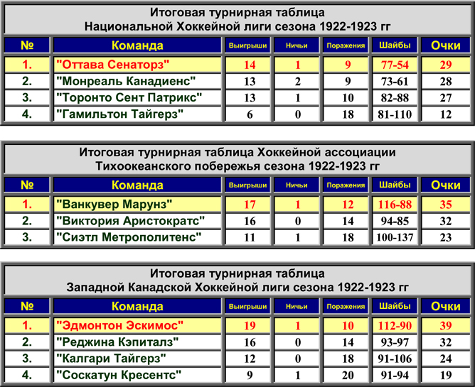 История Кубка Стэнли. Часть 31. 1922-1923. Турнирные таблицы лиг.