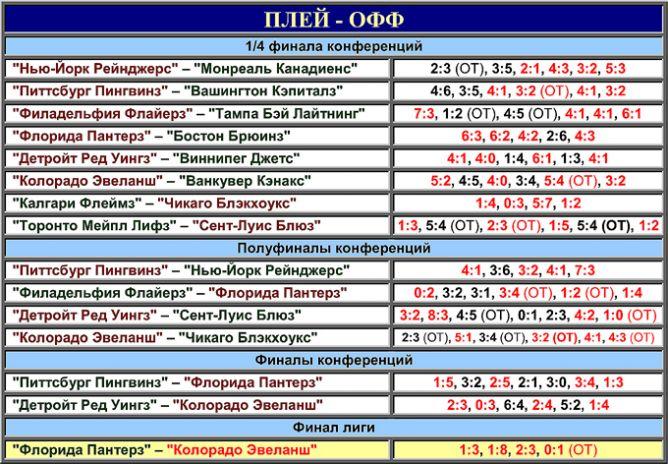 Таблица плей-офф розыгрыша Кубка Стэнли 1996 года.