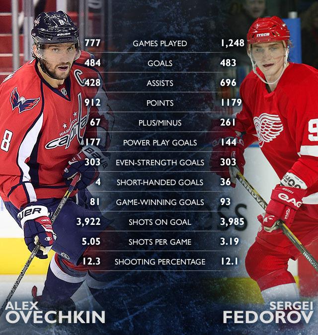 Статистика Овечкина и Фёдорова