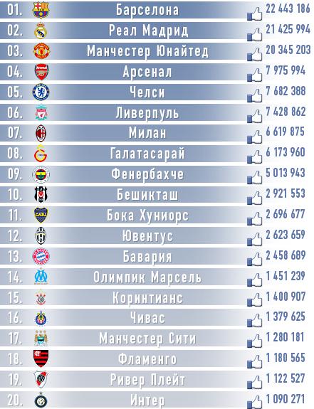 """Число """"лайков"""" футбольных клубов в Facebook"""