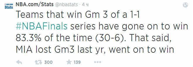 Команды, выигравшие третьи игры финалов, становились чемпионами в 83,3% случаев. Но именно «Майами» ухудшил эту статистику.