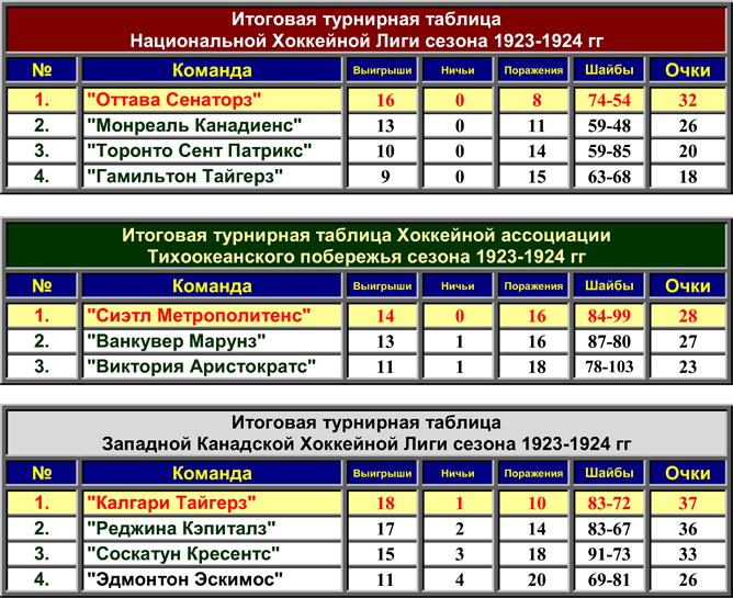История Кубка Стэнли. Часть 32. 1923-1924. Турнирные таблицы лиг.