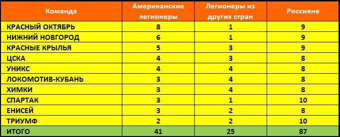 Количественное соотношение легионеров и российских баскетболистов в отечественных командах Лиги ВТБ