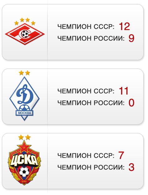 """Титулы """"Спартака"""", """"Динамо"""" и ЦСКА"""