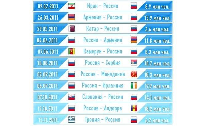 Матчи сборной России в 2011 году
