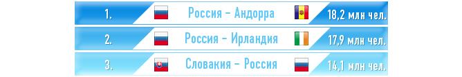Самые популярные трансляций игр сборной России в 2011 году
