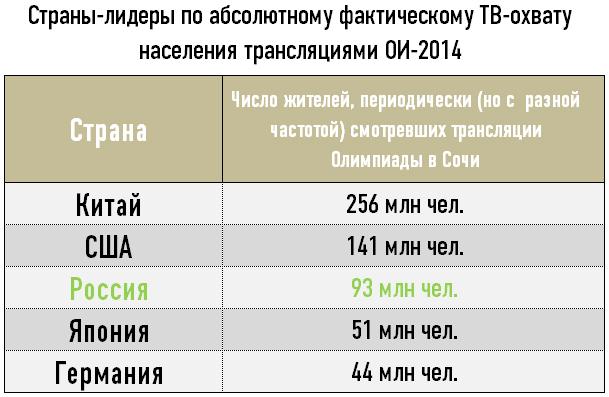 Страны-лидеры по абсолютному фактическому ТВ-охвату населения трансляциями ОИ-2014