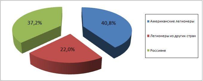 Процентное соотношение общего игрового времени легионеров и российских баскетболистов в отечественных командах Лиги ВТБ