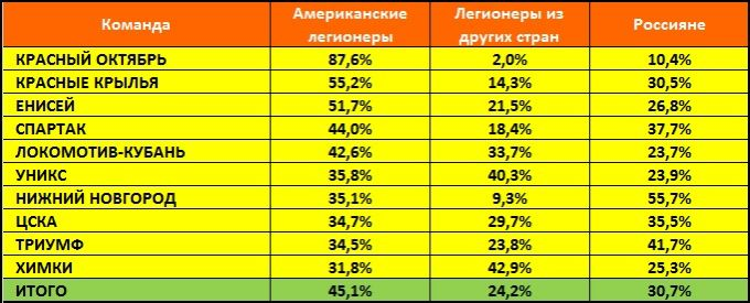 Процентное соотношение эффективности легионеров и российских баскетболистов в отечественных командах Лиги ВТБ