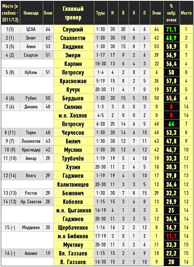 Тренеры в чемпионате России — 2012/13