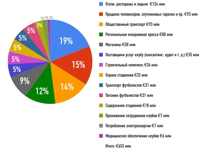 Распределение денег по видам услуг среди региональных компаний