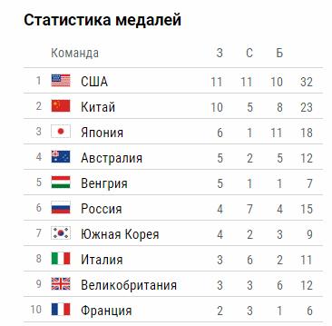 Таблица медалей перед 6-м игровым днём
