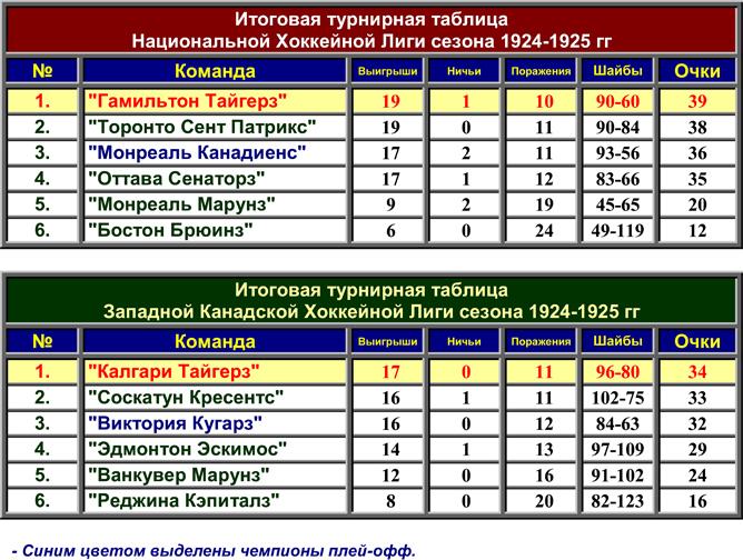 История Кубка Стэнли. Часть 33. 1924-1925. Турнирные таблицы лиг.