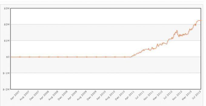 График доходности игрока azn_baller3.