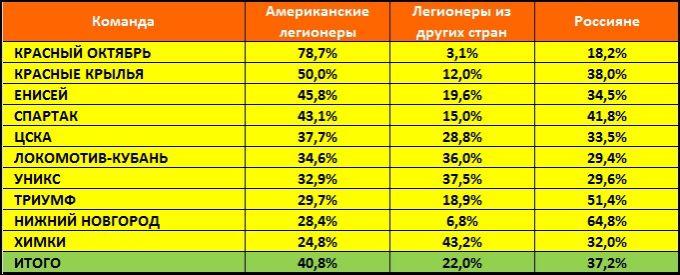 Процентное соотношение игрового времени легионеров и российских баскетболистов в отечественных командах Лиги ВТБ