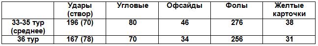 Таблица 1. Сравнение основных показателей матчей по средним показателям 33-35 туров и 36-го тура
