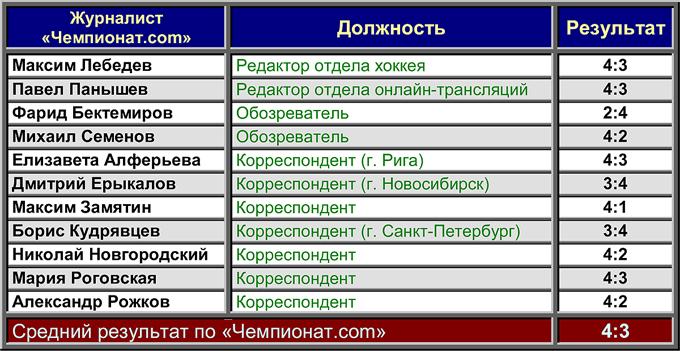 """""""Атлант"""" — """"Северсталь"""". Прогноз """"Чемпионат.com"""""""