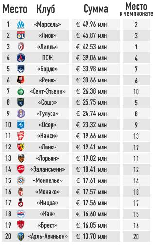 Доходы от продажи телевизионных прав (сезон 2010/11)